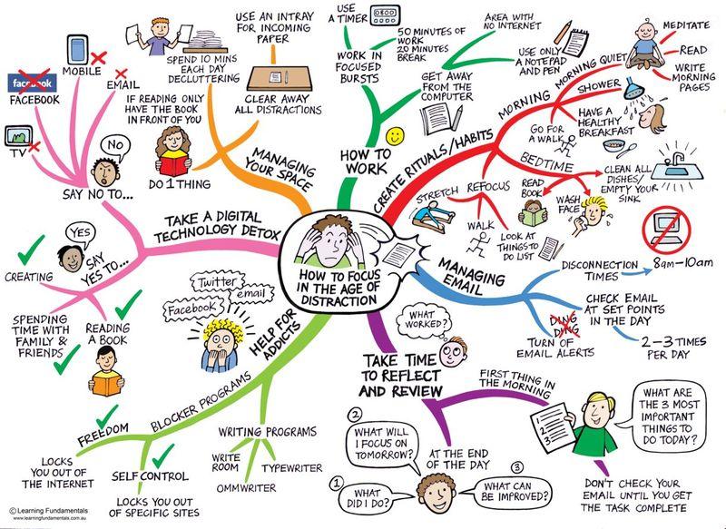 Focus-mindmap-for-web